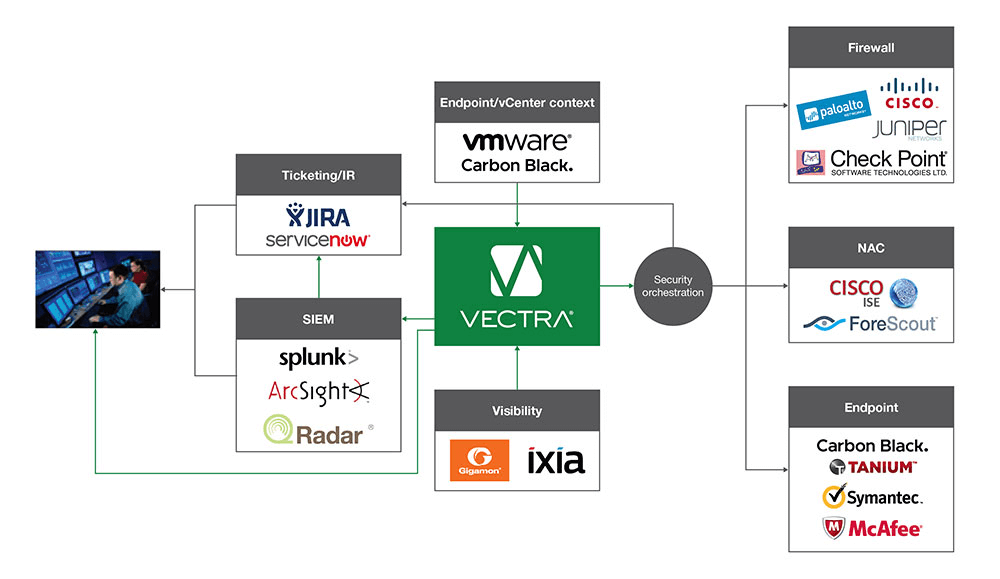 Vectra Cognito diagram[1]